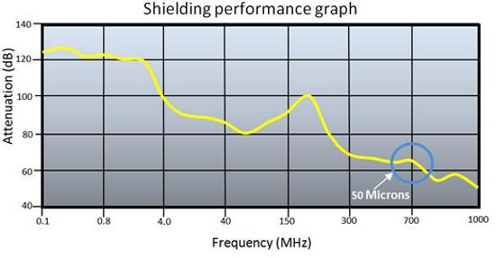nickel-sheilding-performance